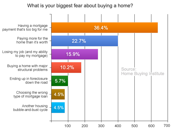 Home Buyer Fears