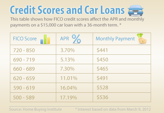 Car Loan Increase Credit Score