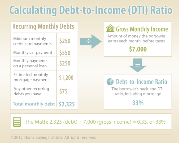 Calculating debt-to-income