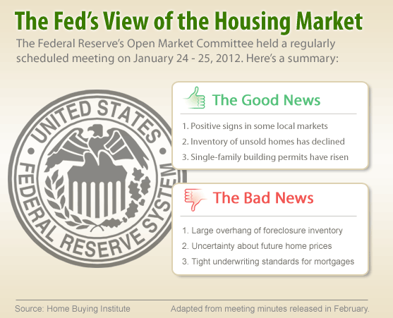 Fed View of Housing Market