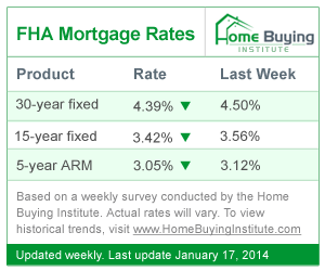 Current FHA Rates