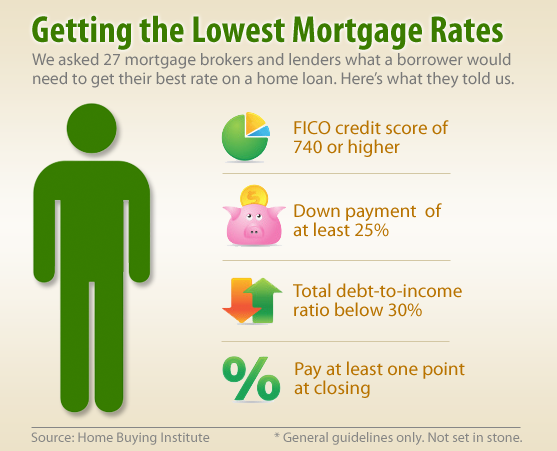 How to get the lowest mortgage rates in 2012 survey Questions when buying a house