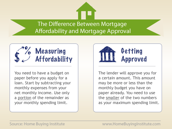 Mortgage Affordability vs Approval