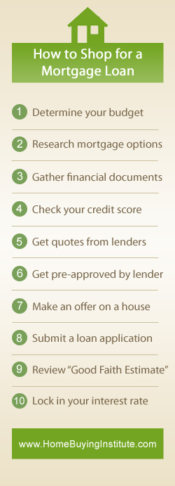 Mortgage Shopping Process