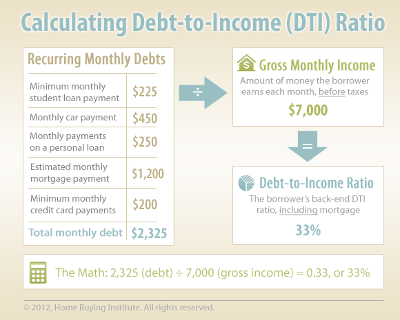 Infographic: Student Loan Debt-to-Income Ratio