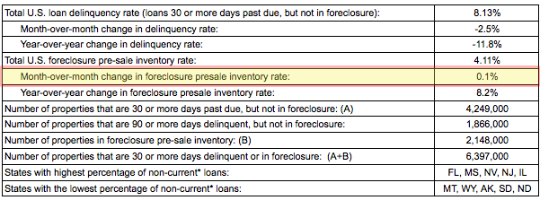 foreclosure inventory, August 2011