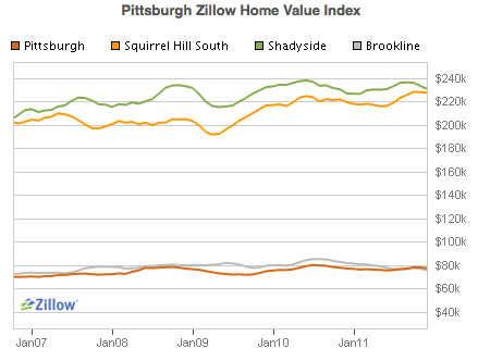 Home Prices, Pittsburgh, 2008 - 2011
