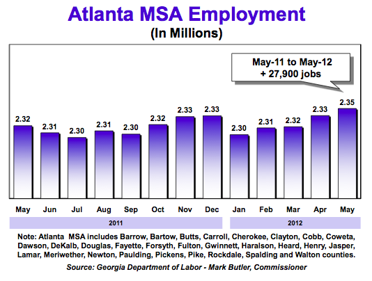 metro atlanta jobs chart