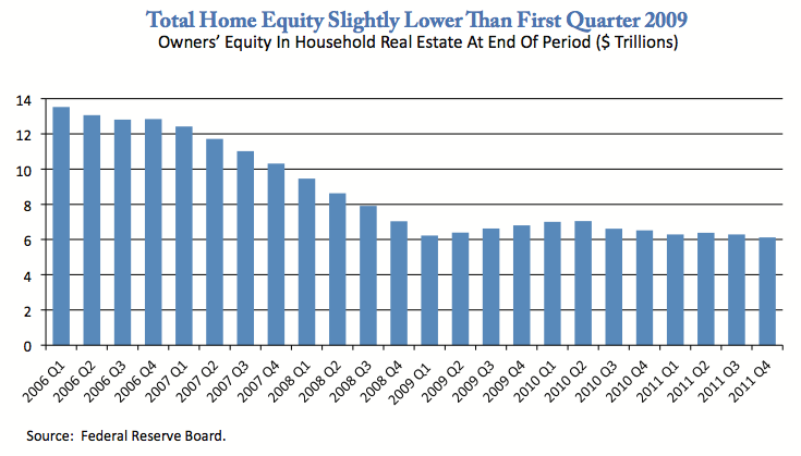 Home Equity Losses
