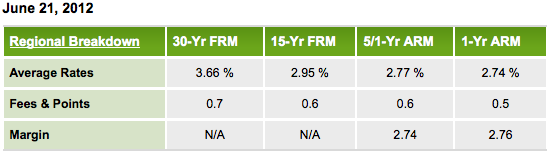 Mortgage rates by Freddie Mac