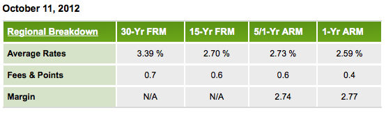 Freddie Mac rates, October 11