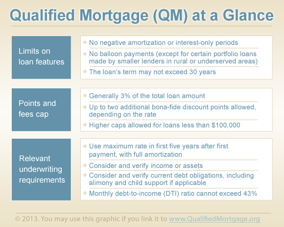 Qualified Mortgage QM Rule