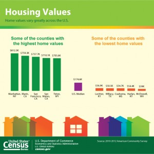 Highest home values, U.S. Cenus Bureau