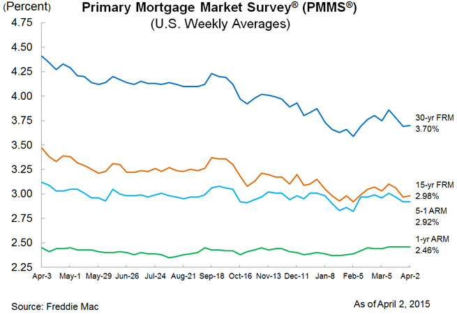 Mortgage rate chart, April 2015