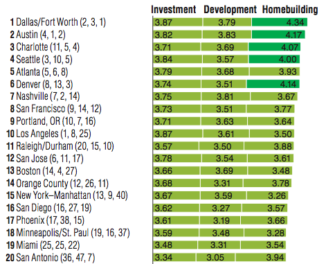 ULI top 20 markets