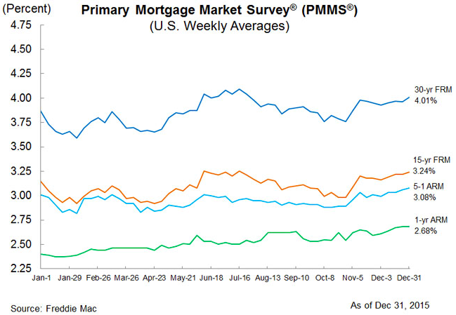 Mortgage rate chart, Freddie Mac