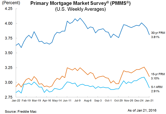 mortgage rate chart for January 21