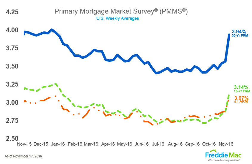 Freddie Mac rate chart, Nov