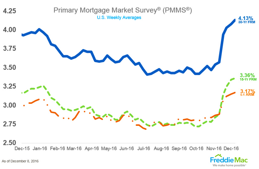 Mortgage rate trends December