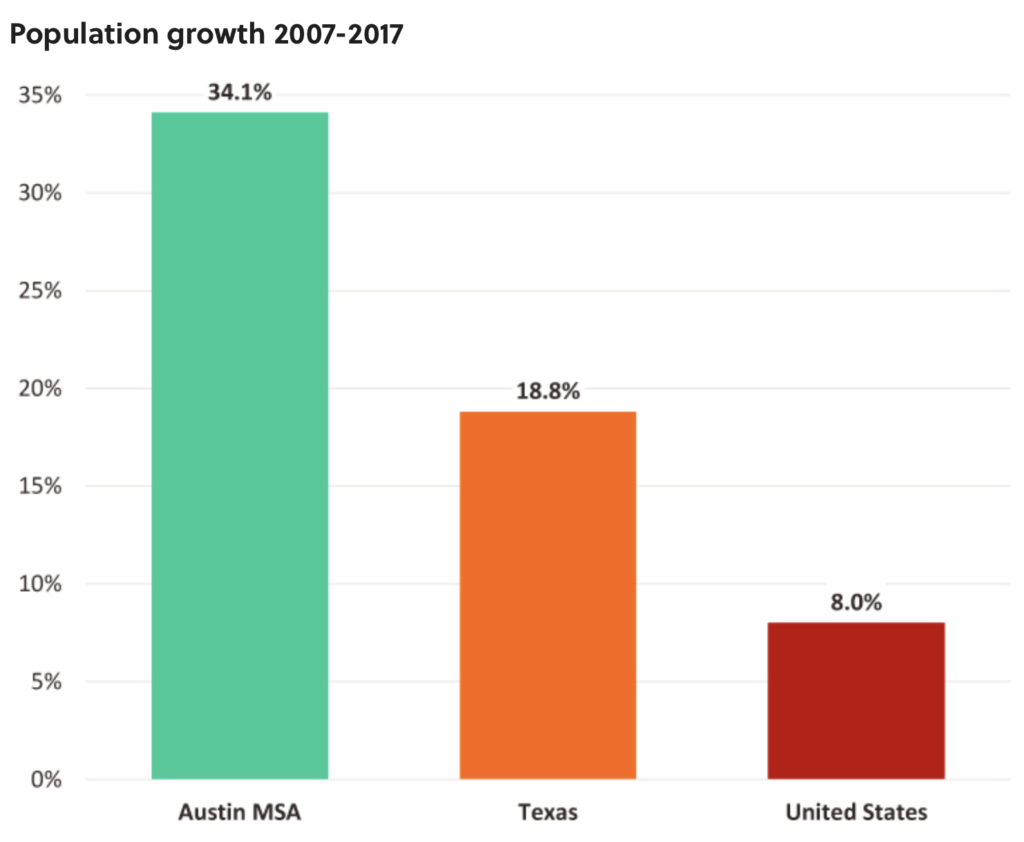 Austin Population Growth