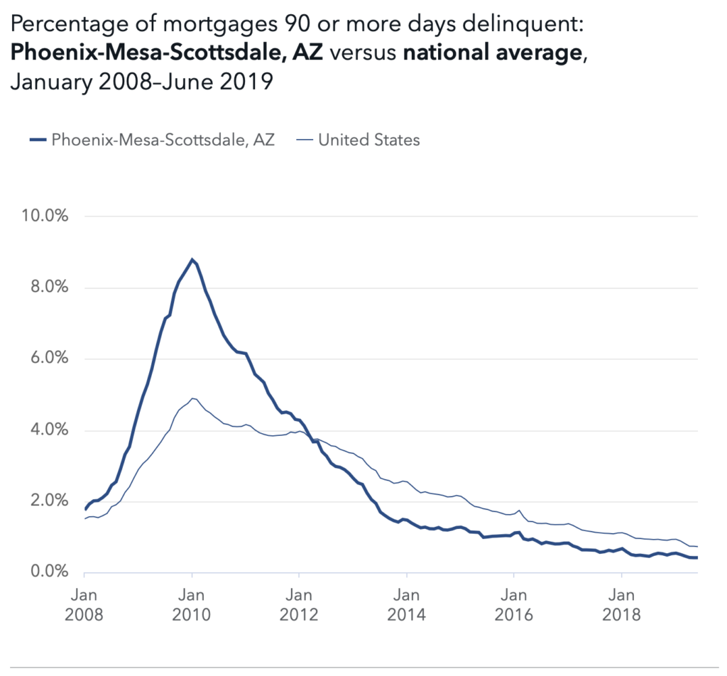 Mortgage delinquencies Phoenix
