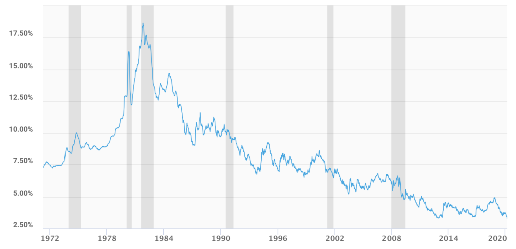 Chart showing rates since 1971