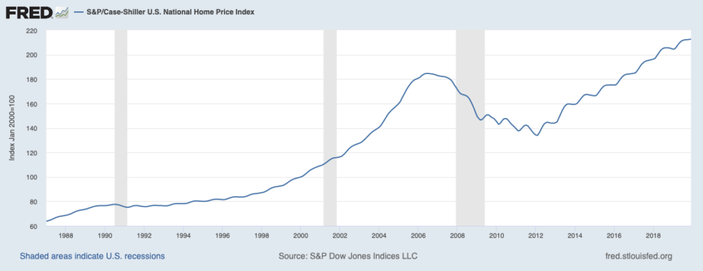 Chart with home prices and recessions