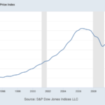 Home prices and recessions