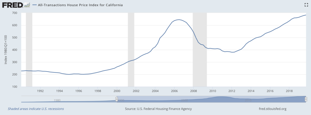 California home price trends