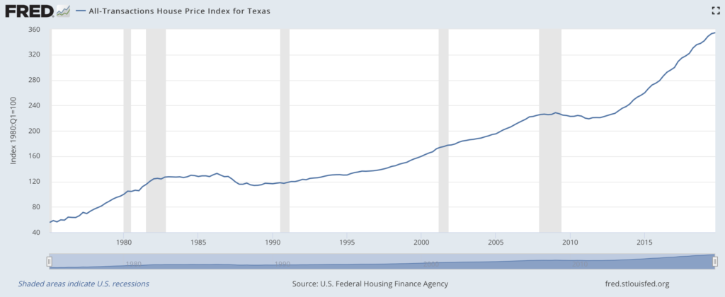 Chart with Texas home values
