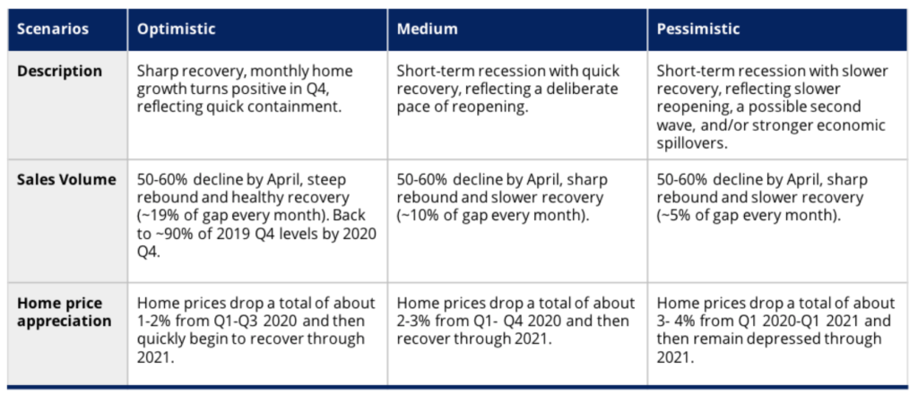 Zillow home price forecasts