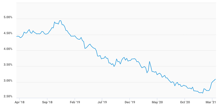 Rate chart March 2021