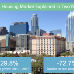 Austin housing graphic